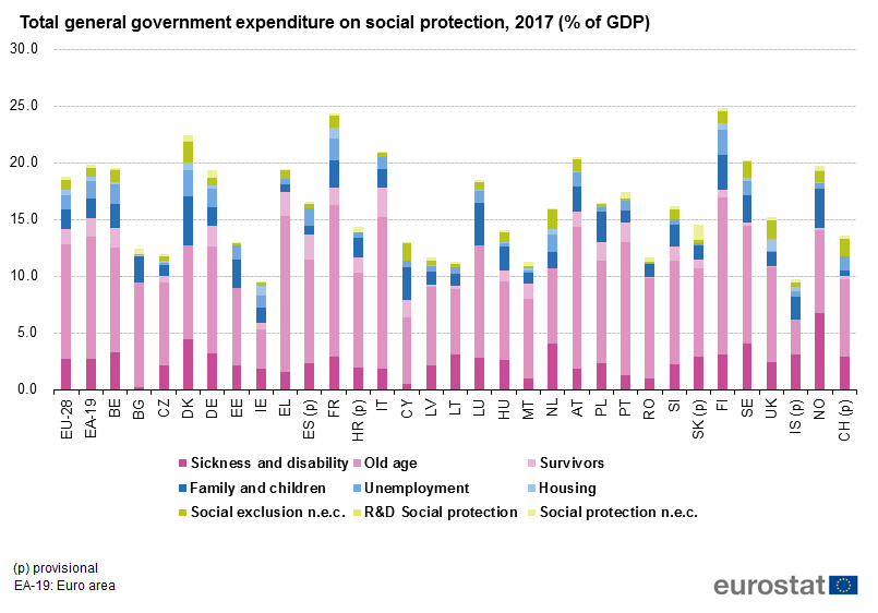 Bar chart of general government expenditure on social protection as a percentage of GDP, 2017