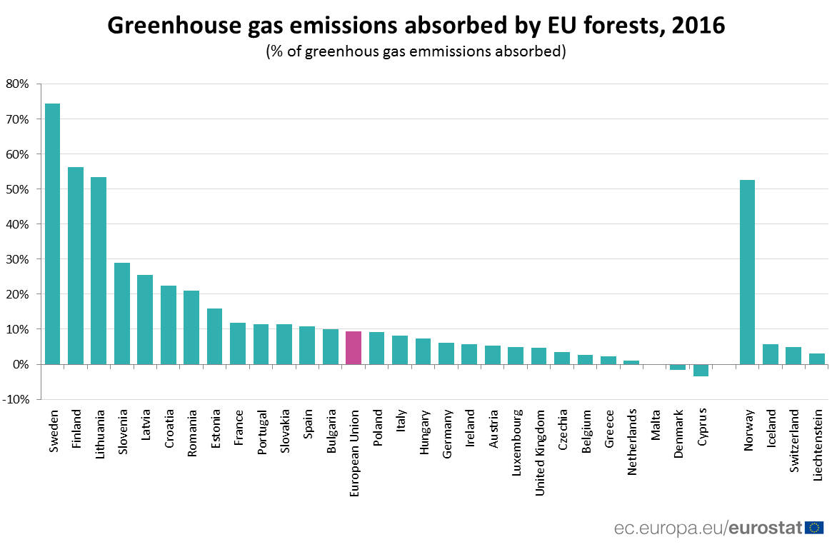 Ranked bar char of greenhouse gas emissions absorbed by EU forests, 2016