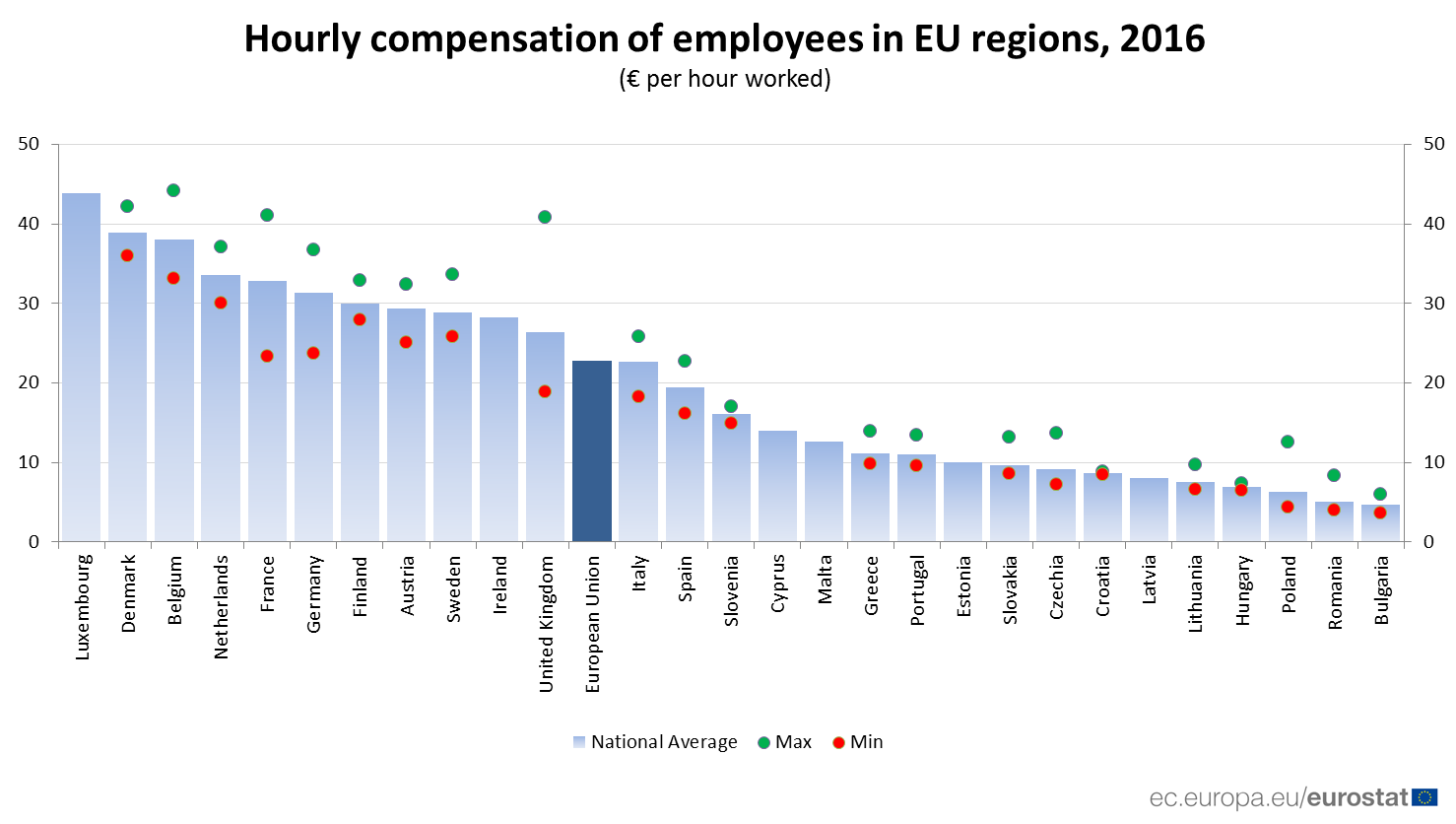 Bar chart showing hourly compensation of employees in EU regions, 2016