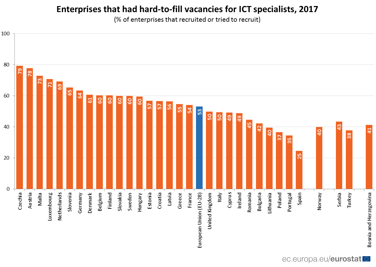 Ranked bar chart on hard to fill enterprises - country rates, 2017