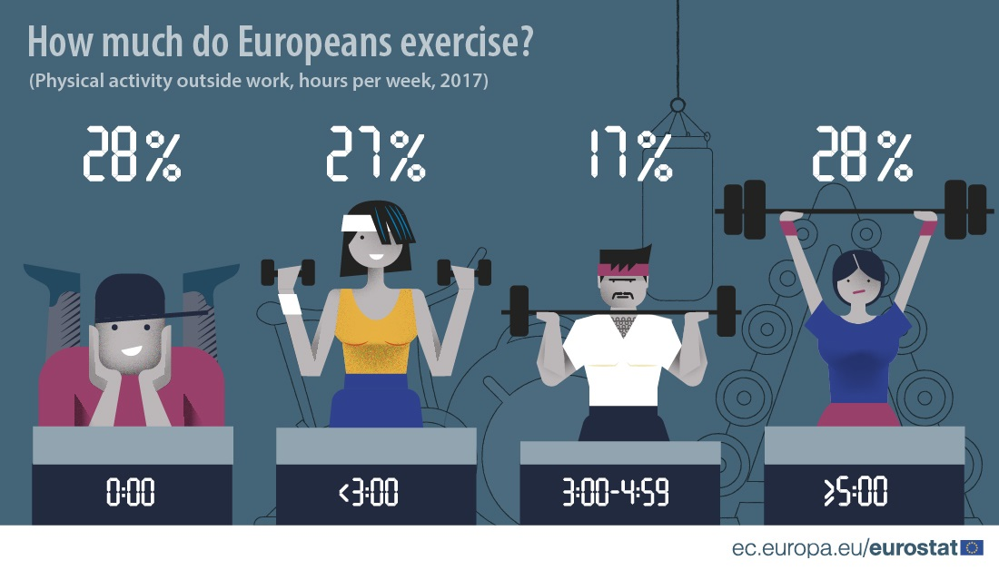 Infographic showing how much Europeans exercise per week, 2017