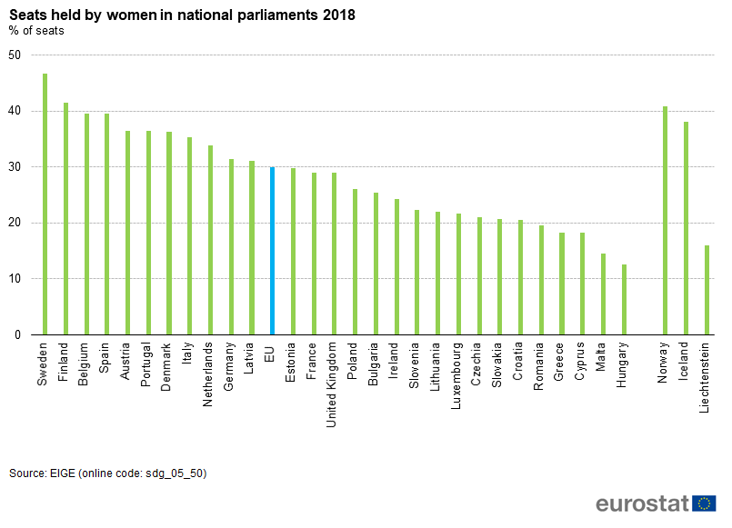 Seats held by women in national parliaments, 2018