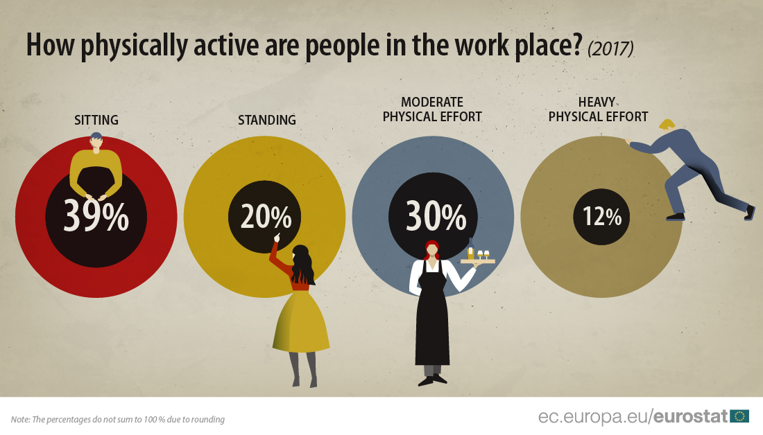 Infographic of share of workers with different levels of physical activity at work, 2017