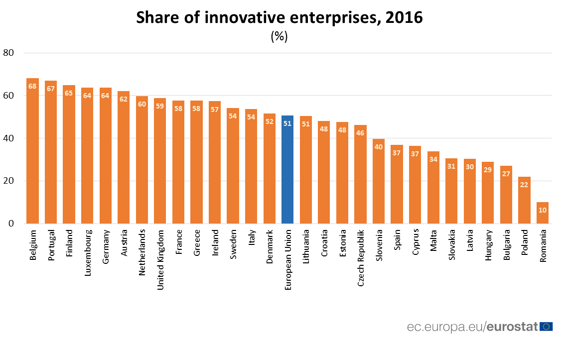 Ranked bar chart of share of innovative enterprises in each Member State, 2016