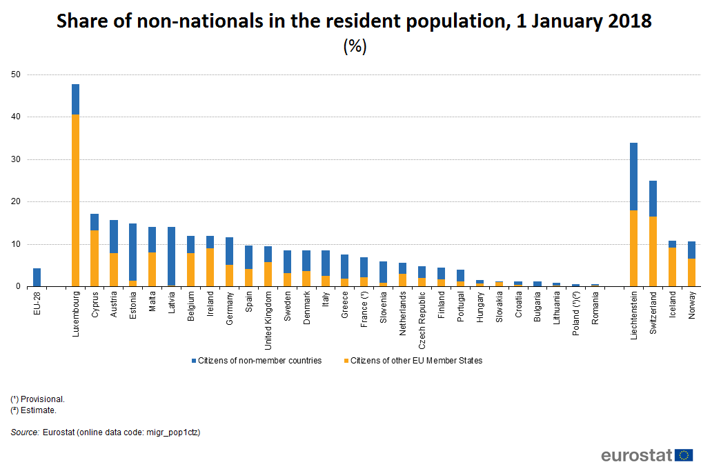 Bar char of share of non-nationals in the population, by country on 1 January 2018