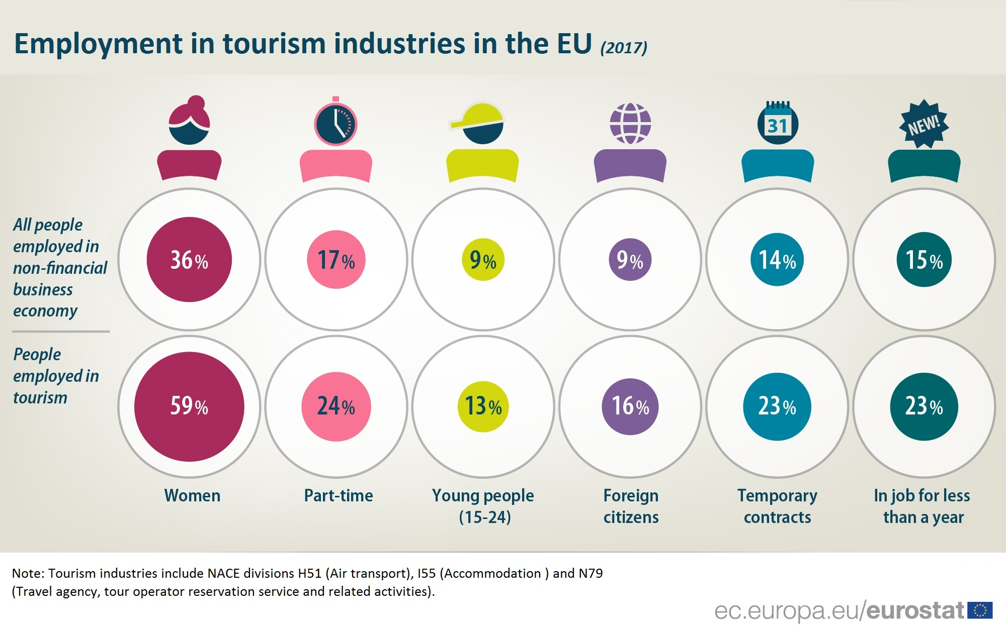 Infographic showing share of tourism employment for different groups of workers in 2017