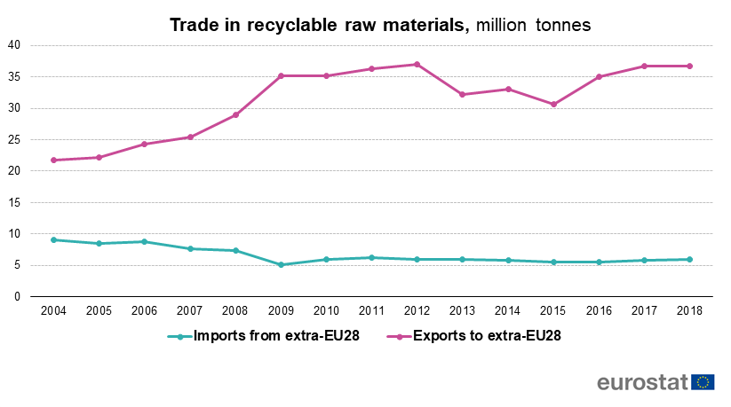 Trade in recyclable raw materials, million tonnes