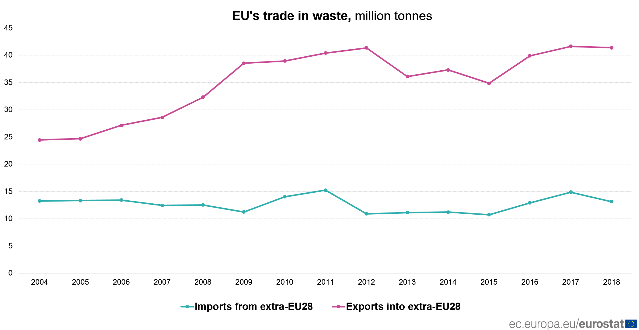 EU's trade in waste, million tonnes (2004-2018)