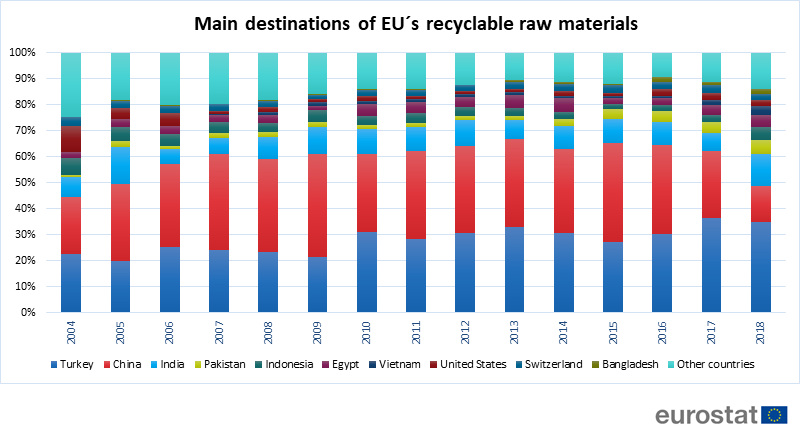 Main destinations for EU's recyclable raw materials