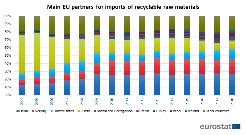 Main EU partners for imports of recyclable raw materials