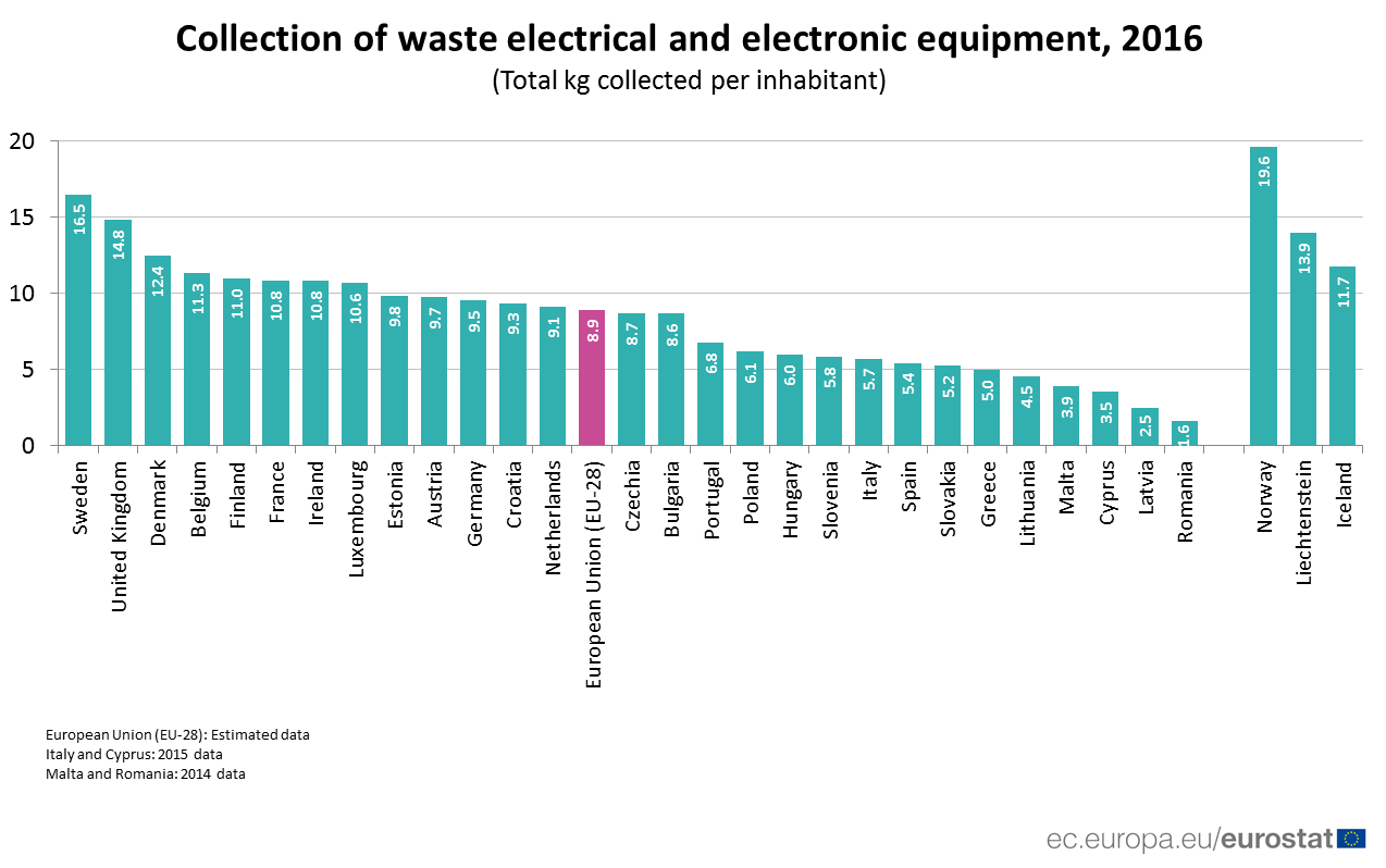 Bar chart comparing rates of collection of waste electrical and electronic equipment by country, 2016
