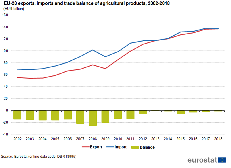 Time series chart of EU trade in agricultural goods 2002-2018