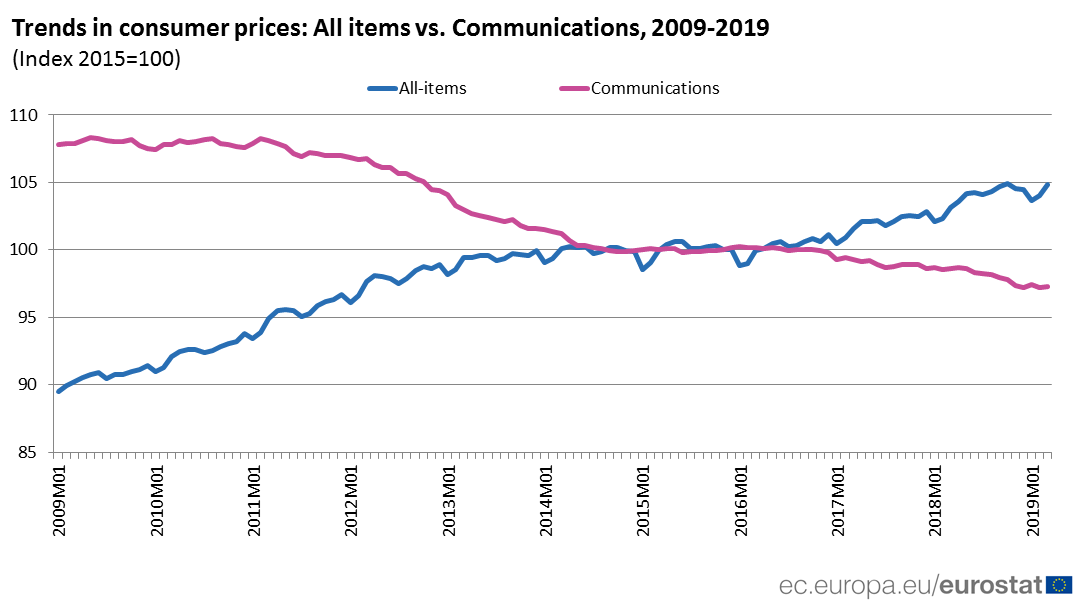 Time series showing trends in price of communications 2009-2019