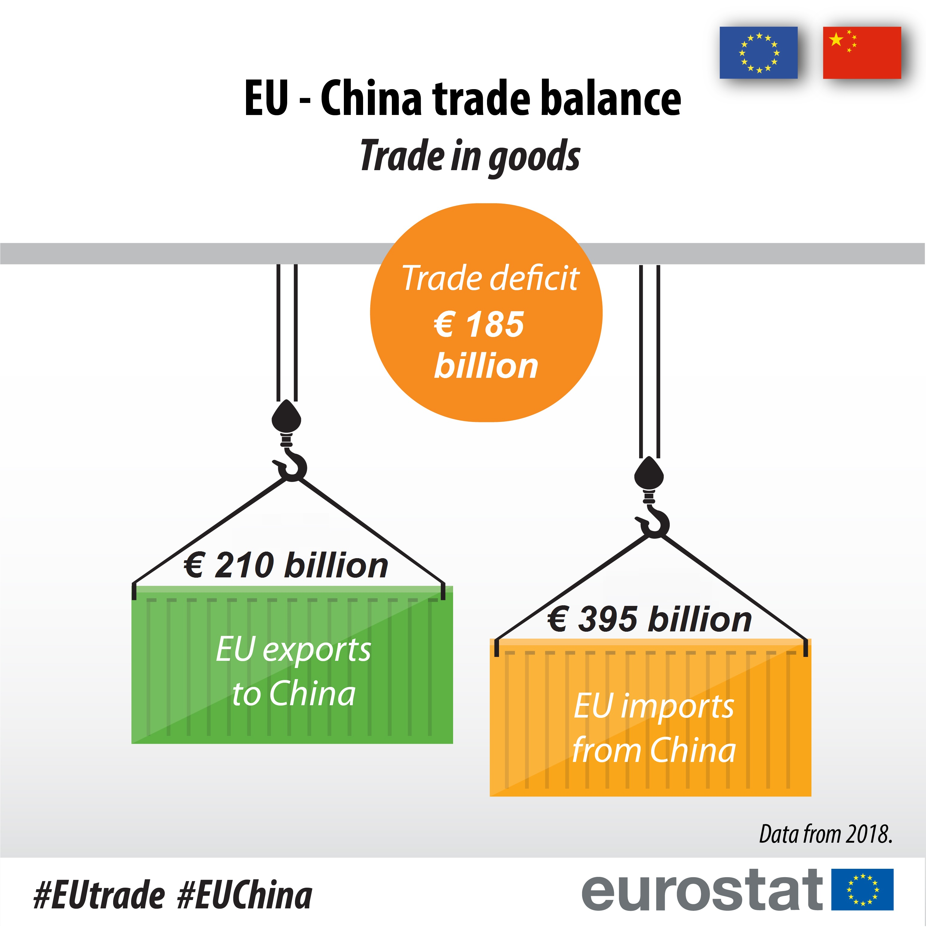 Infographic on EU-China imports and exports, 2018