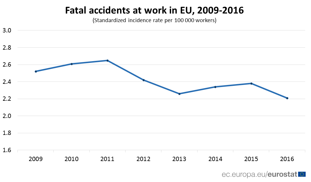 Time series chart of fatal accidents at work, 2009-2016