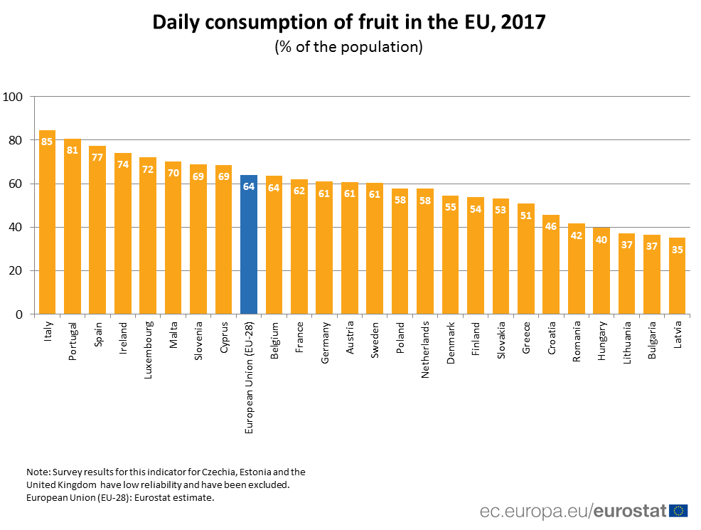 Ranked bar chart of fruit consumption by EU Member State in 2017