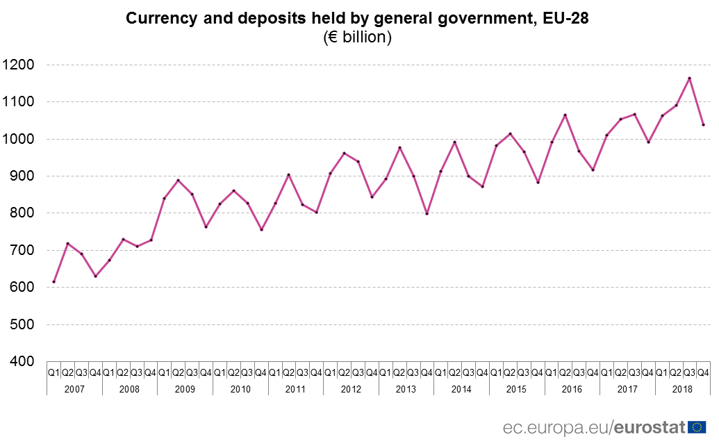 Time series of currency and deposits held by EU-28 general government