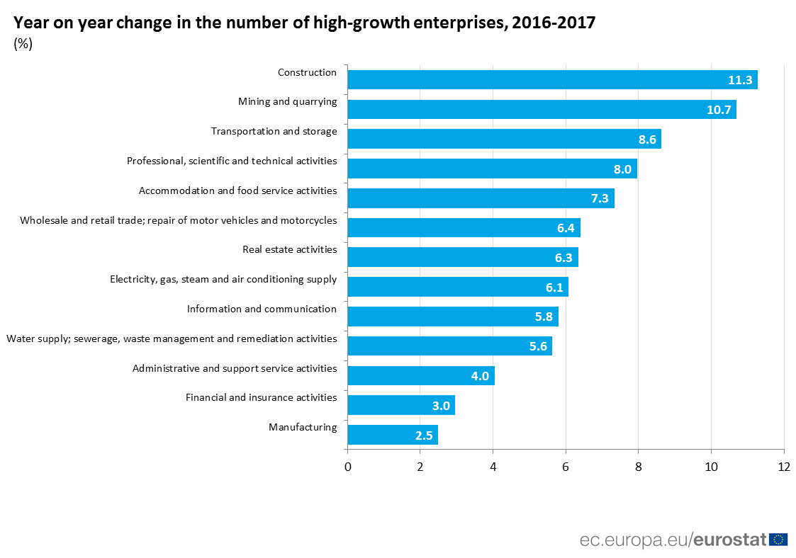 Chart of growth in the number of high-growth enterprises by sector