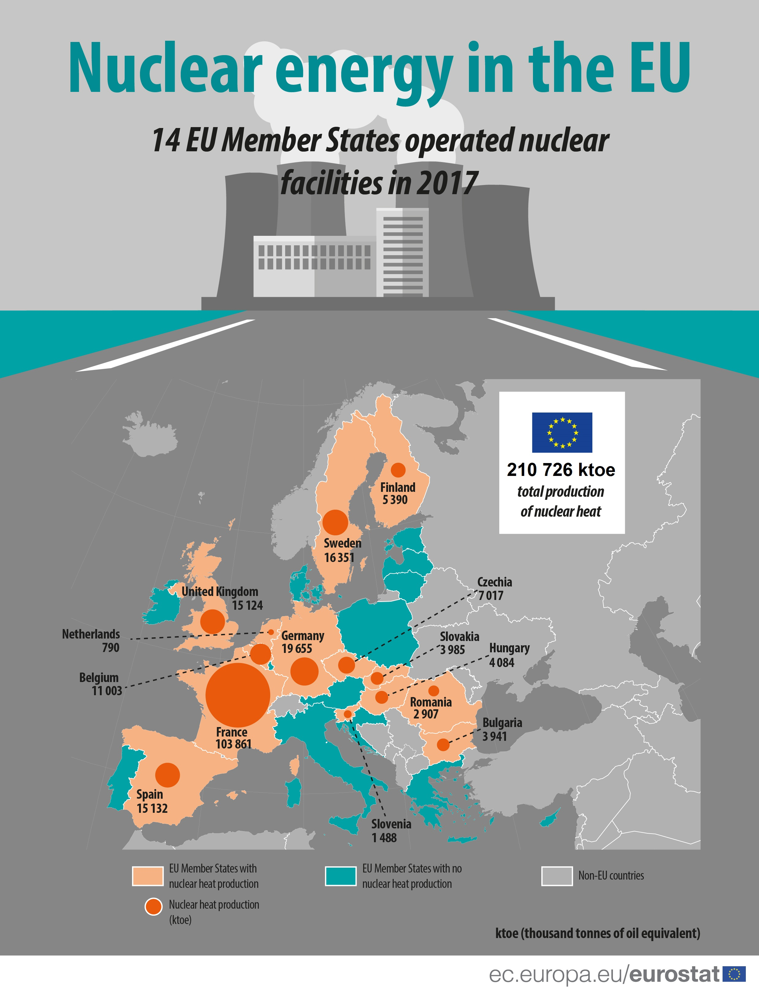 Infographic on nuclear heat production in 2017