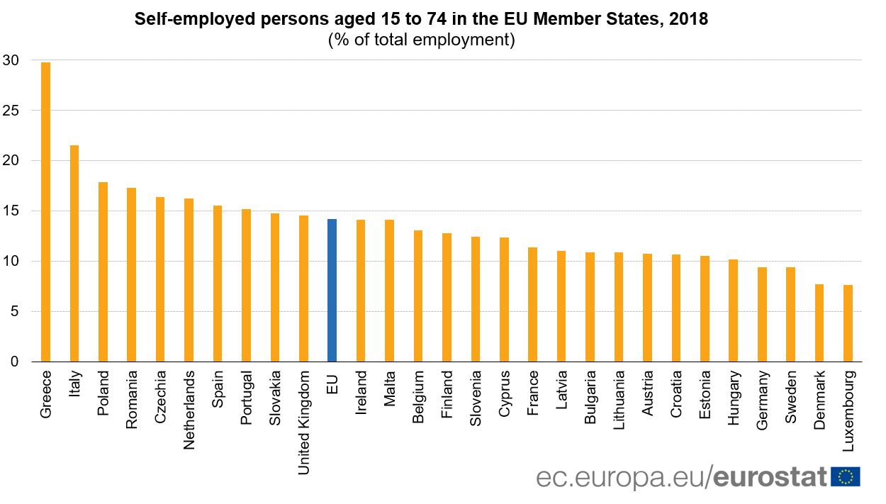 Self-employment, 2018