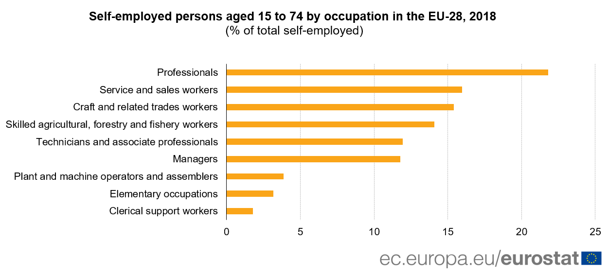 Self-employment by occupation, 2018