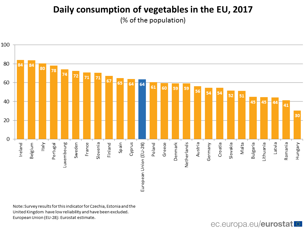 Ranked bar chart of vegetable consumption in 2017