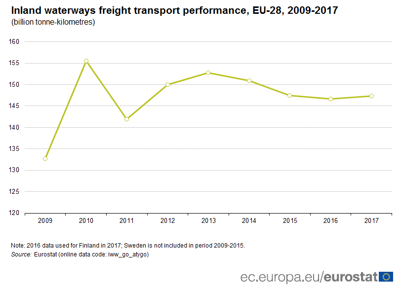 Time series chart of inland waterways transport performance