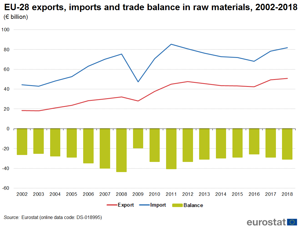 EU trade in raw materials time series 2002 - 2018