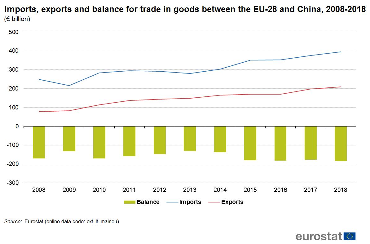 Chart of China-EU exports, imports and balance, 2008-2018