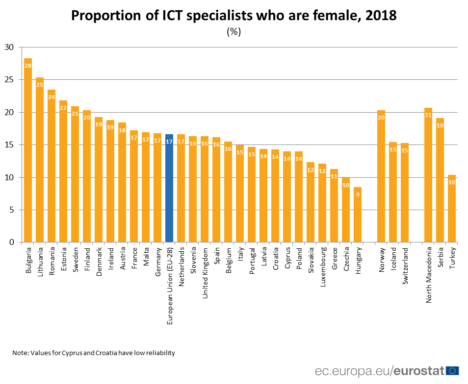 Chart of the share of female ICT specialists by Member State in 2018