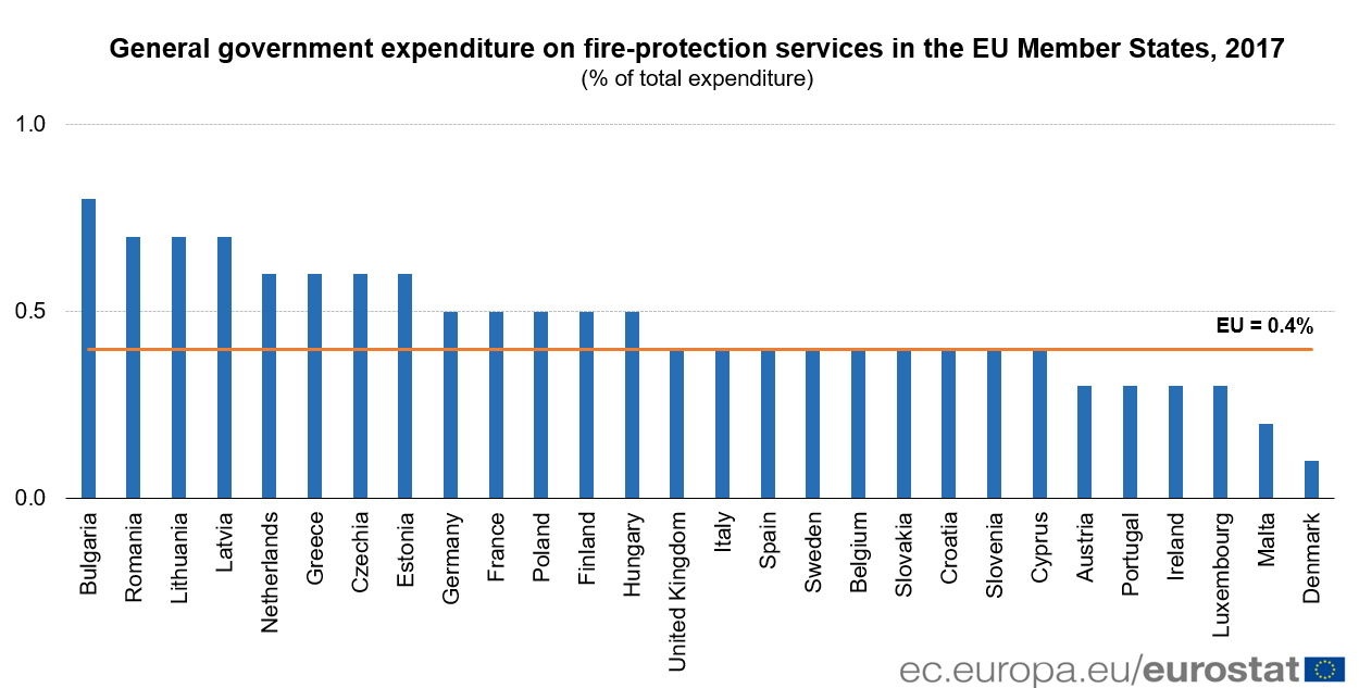 Fire-protection expenditure as a share of total, 2017