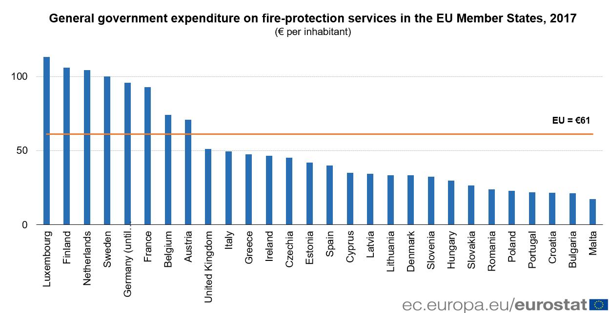 Fire-protection expenditure per inhabitant, 2017