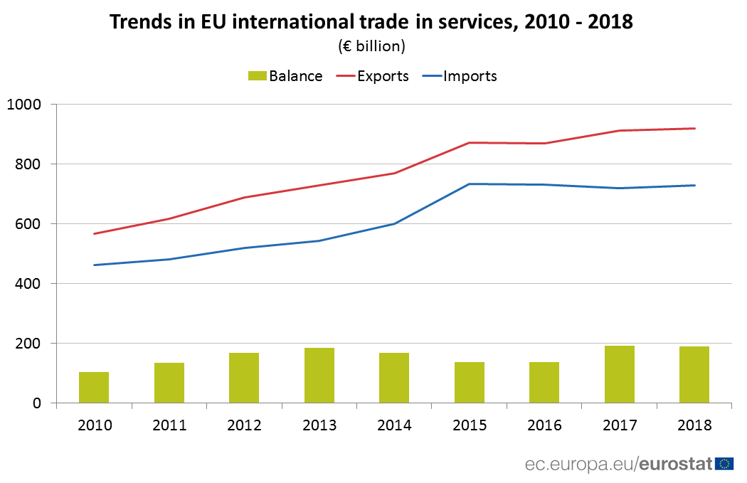Chart of trends in international trade in services, 2010 - 2018