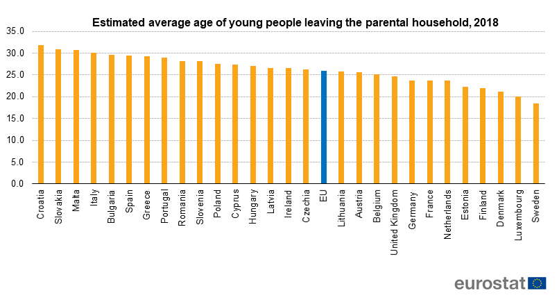 Estimated average age of young people leaving households, 2018
