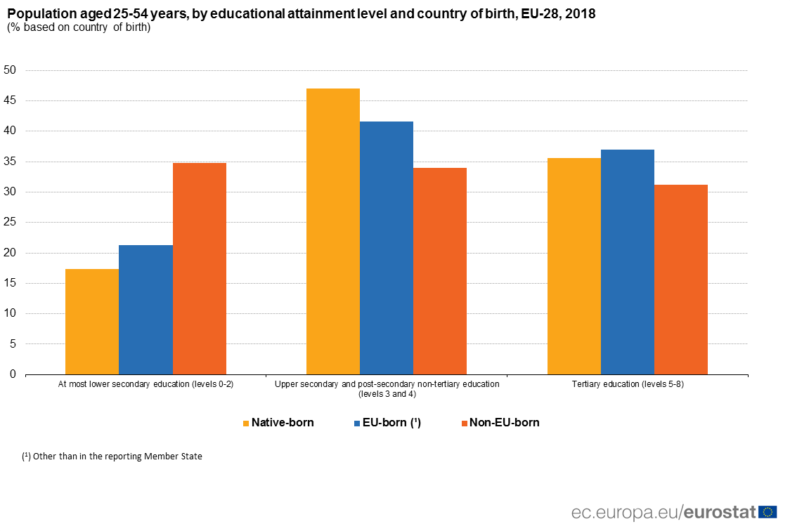 Bar chart showing population shares by educational attainment level and country of birth