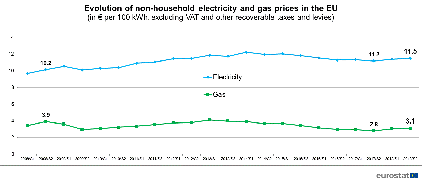 non-households energy prices in the EU