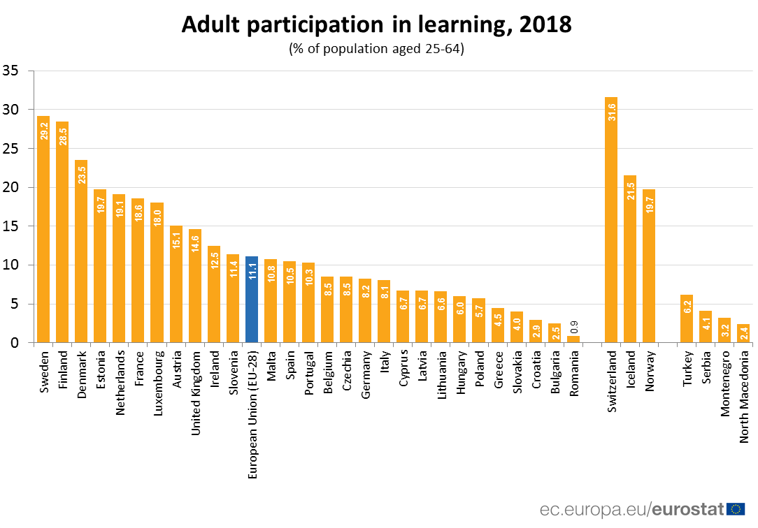 Ranked bar chart of proportion of adults participating in learning in 2018