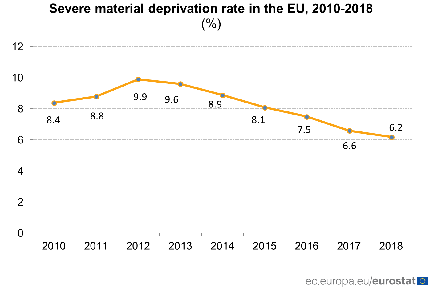 Chart of severe material deprivation rate in the EU, 2010 to 2018