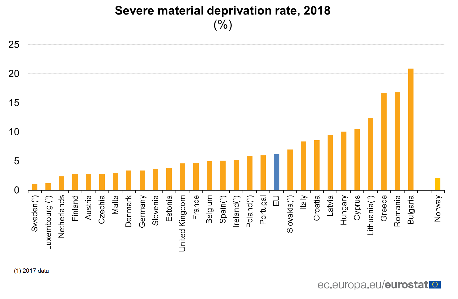 ranked bar chart of severe material deprivation rate by country for 2018