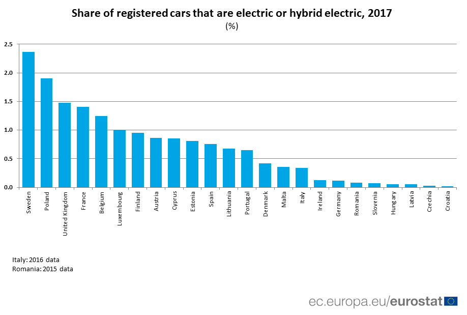 Ranked bar chart of the share of electric/hybrid electric cars by Member State, 2017