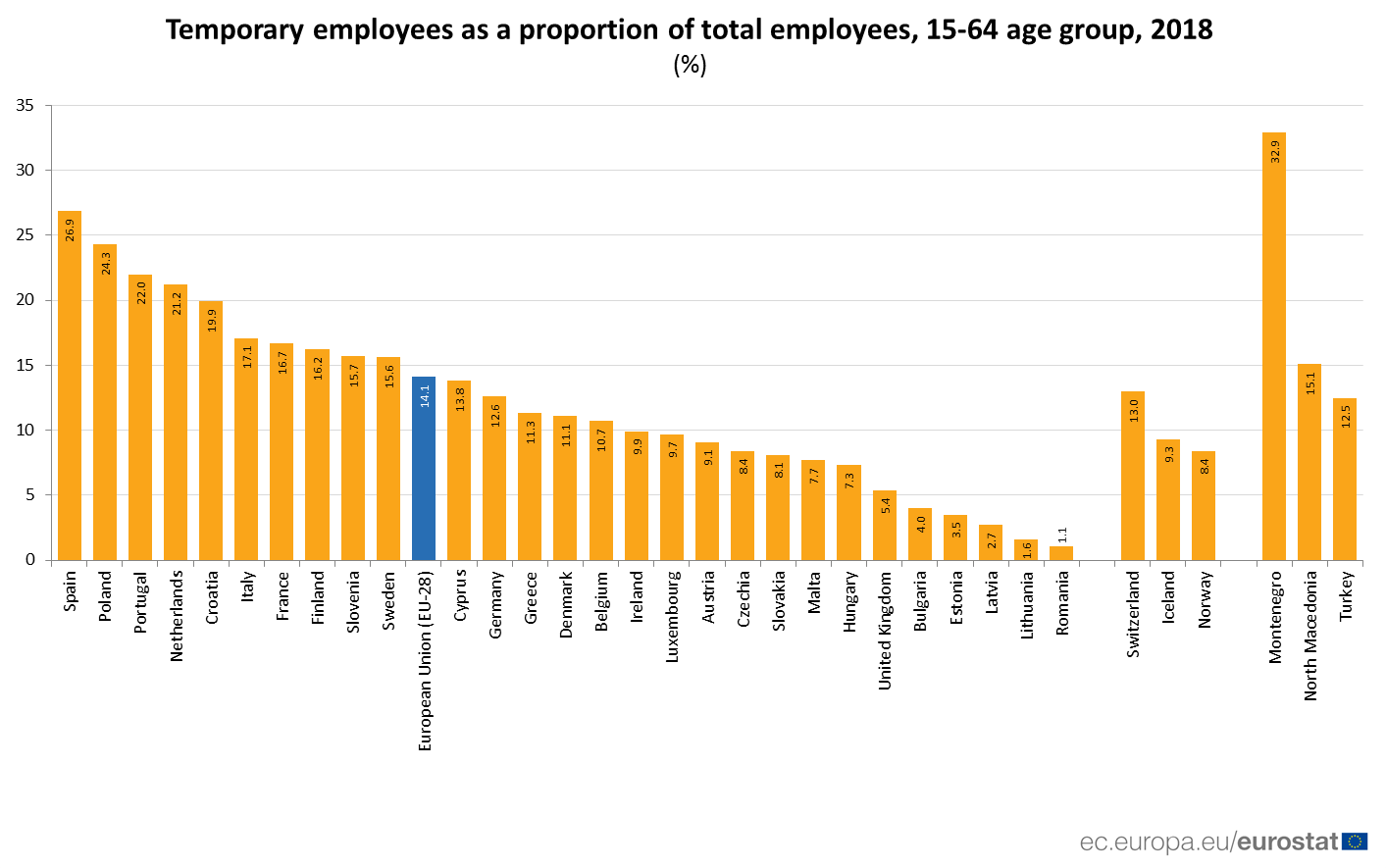 Bar chart showing temporary employees as a share of total employees aged 15-64, 2018