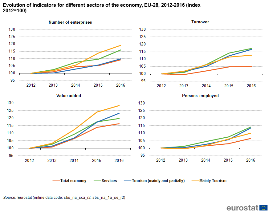 Charts showing EU trends for number of enterprises, turnover, value added and persons employed, by economic activities, for 2012 to 2016