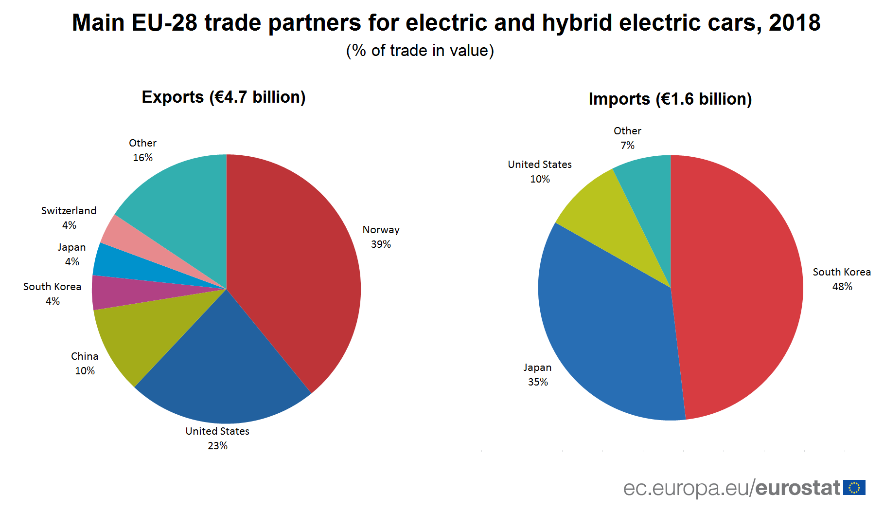 Pie charts showing main trade partners for electric cars in terms of EU exports and EU imports in 2018