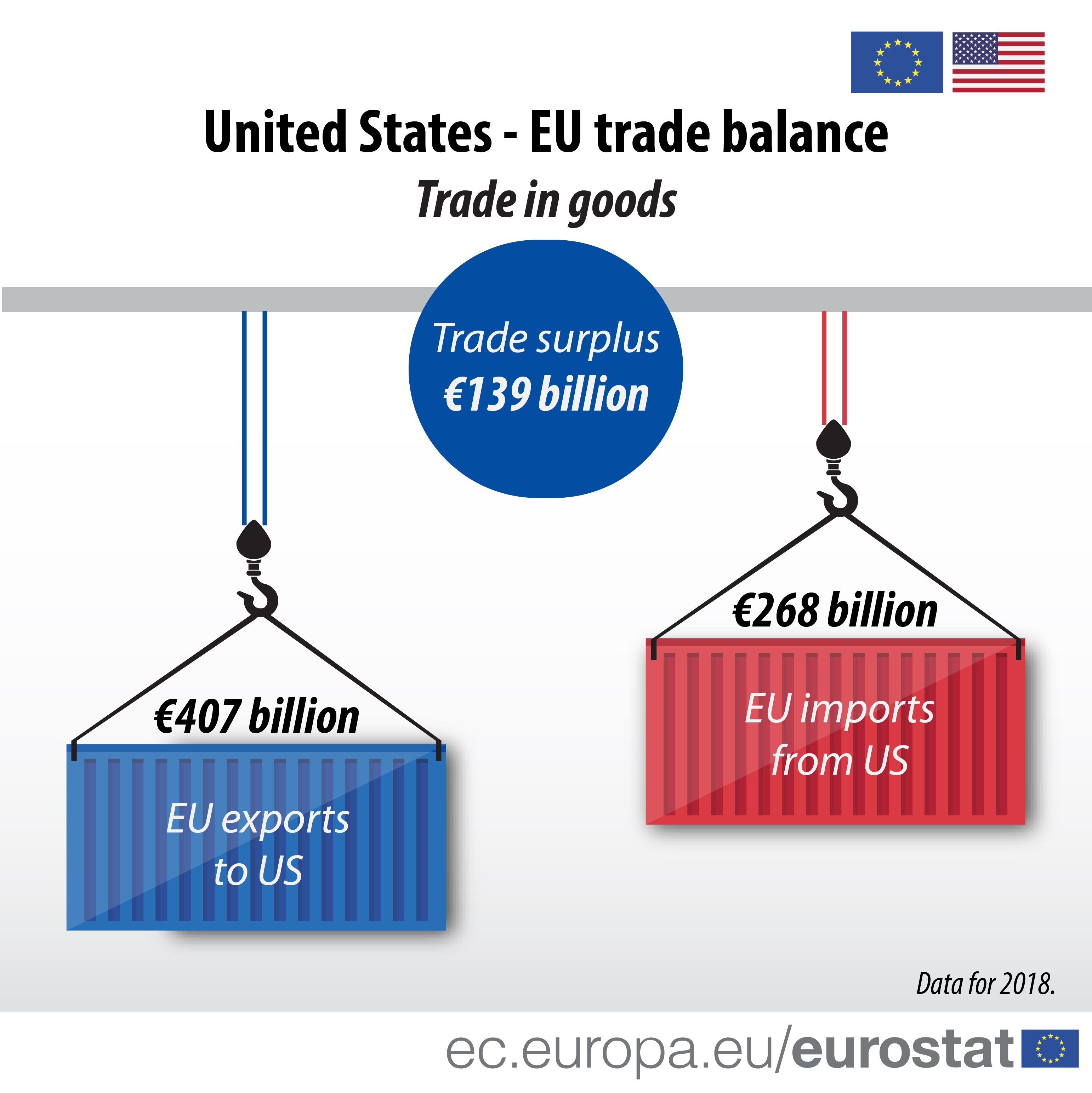 Infographic of US-EU trade, imports, exports and trade balance, 2018