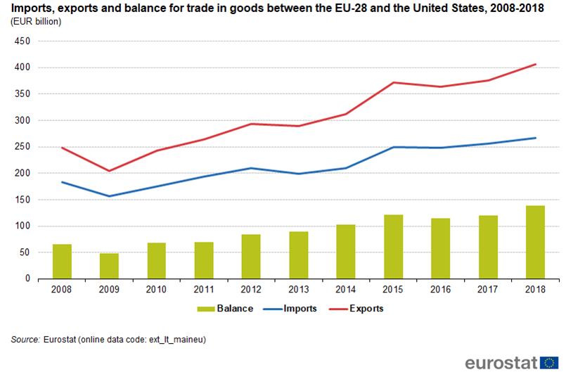 Chart of trends in US-EU trade in goods