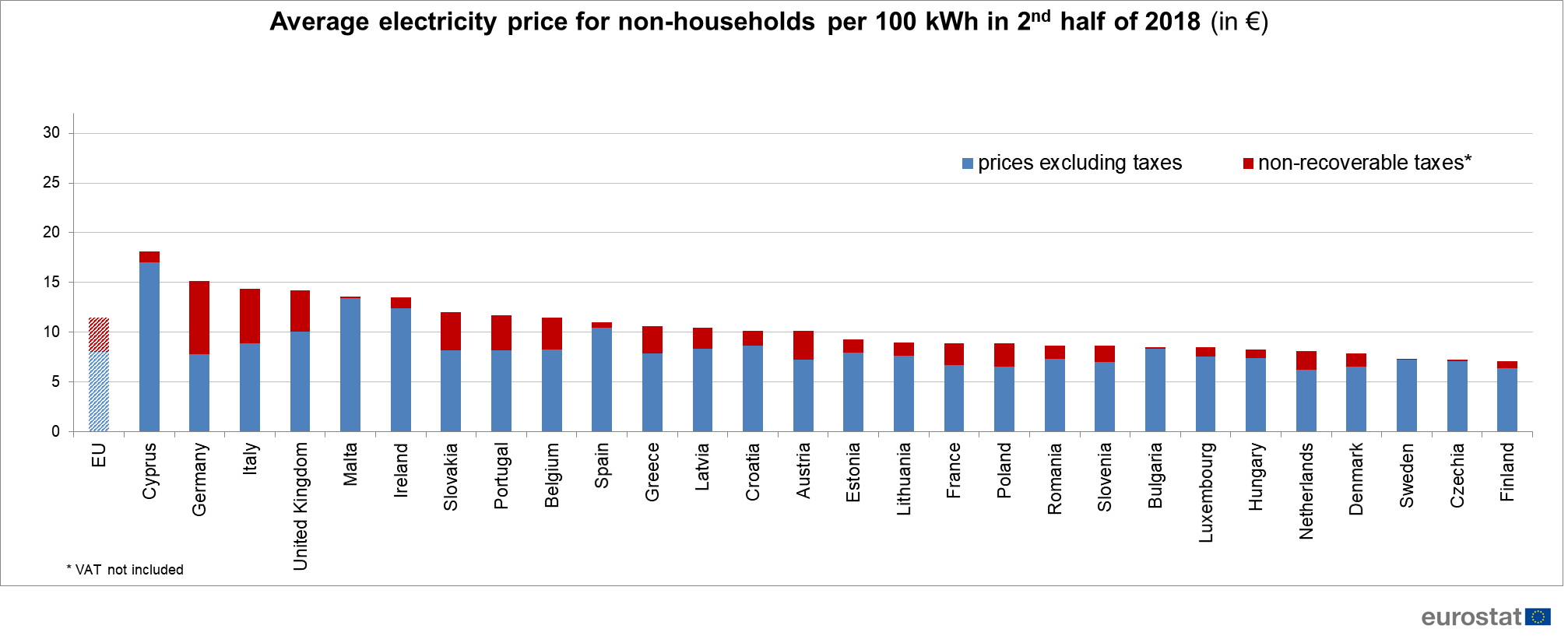 non-households electricity prices in the EU