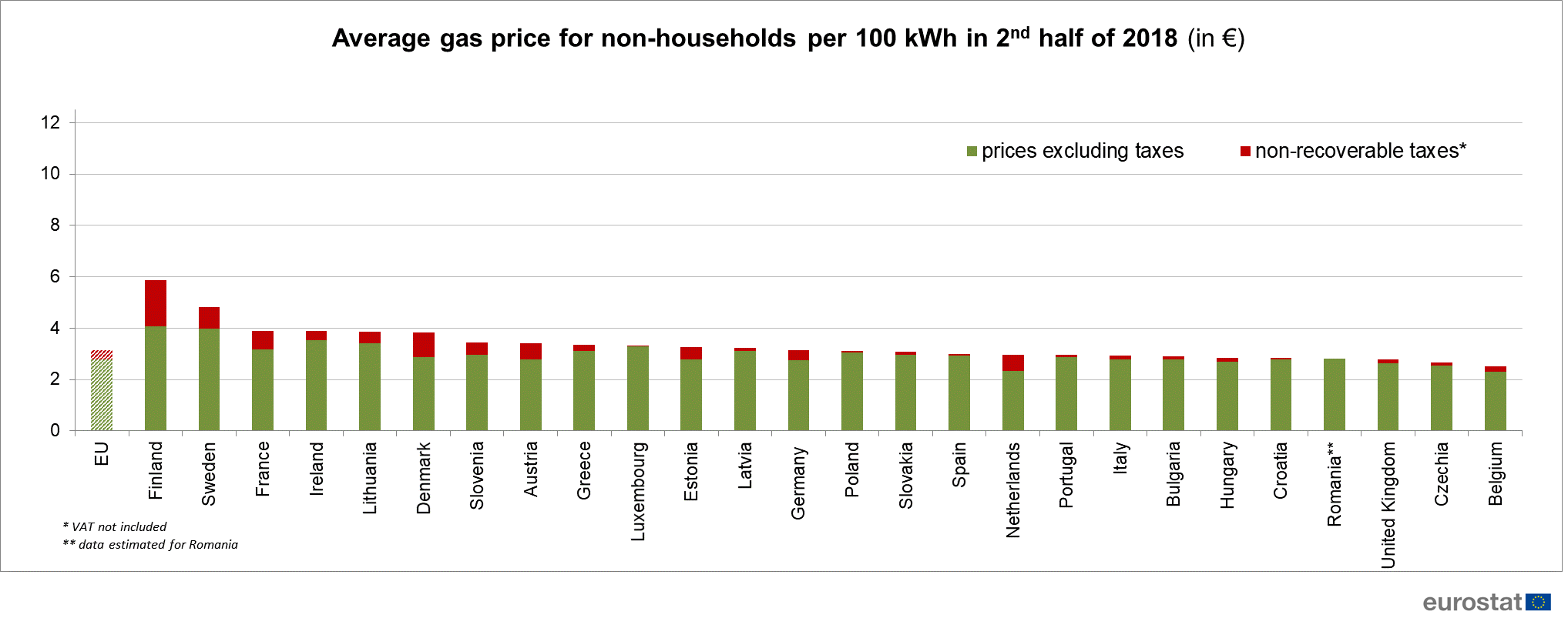 non-households gas prices in the EU
