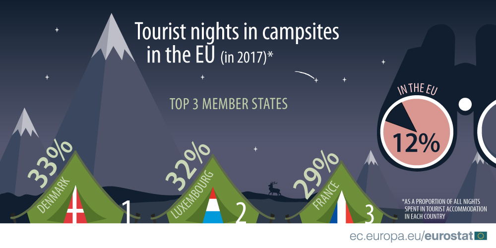 Infographic showing percentage of tourist nights spent in campsites for the EU and top 3 Member States, 2017
