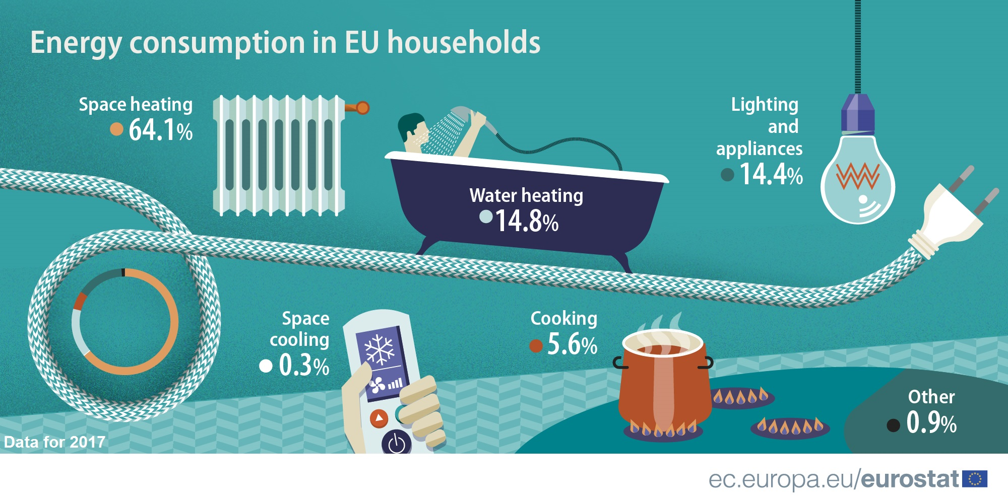 Infographic showing energy consumption in EU households for 2017