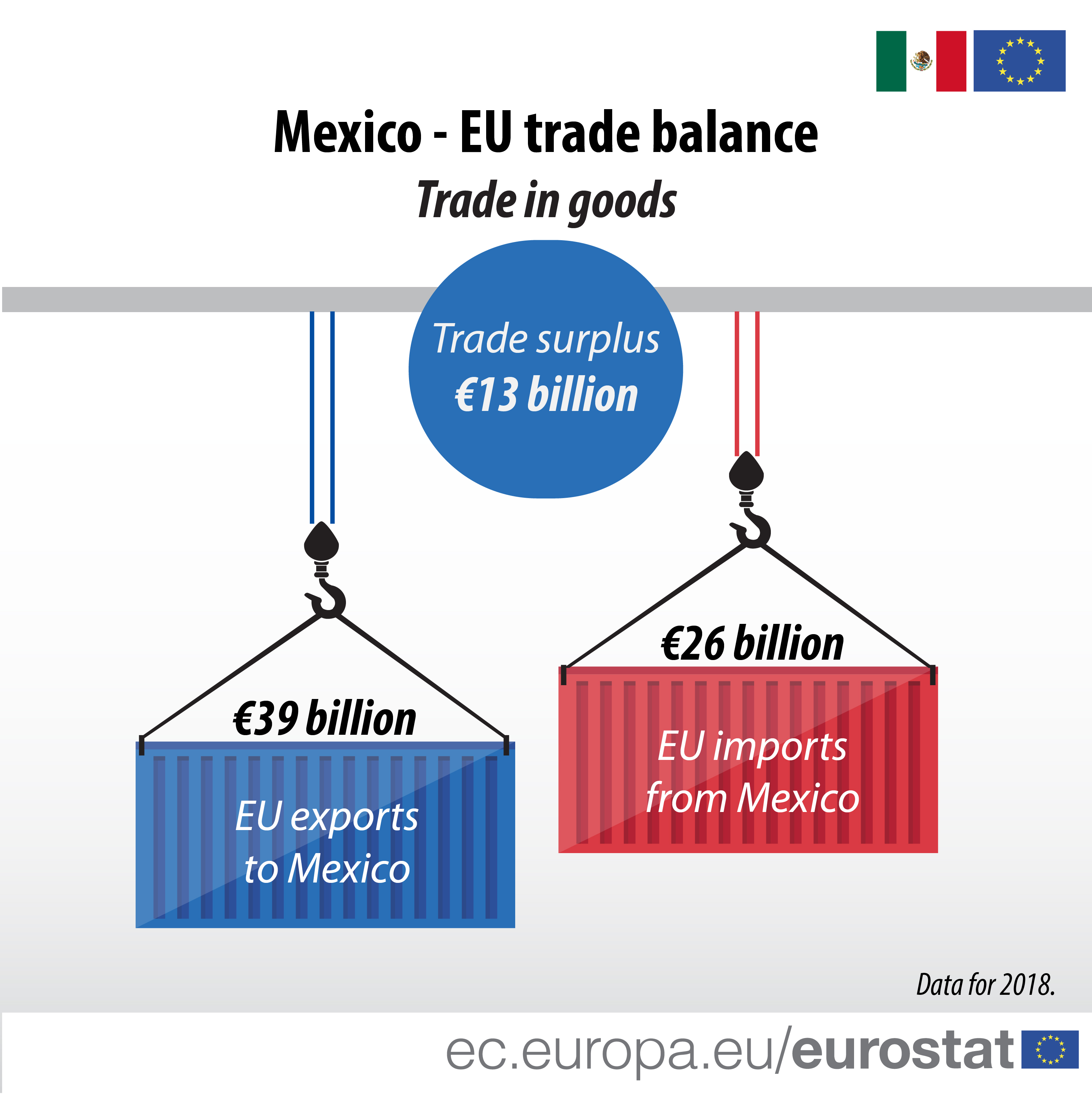 infographic illustrating the trade balance between EU and Mexico in 2018